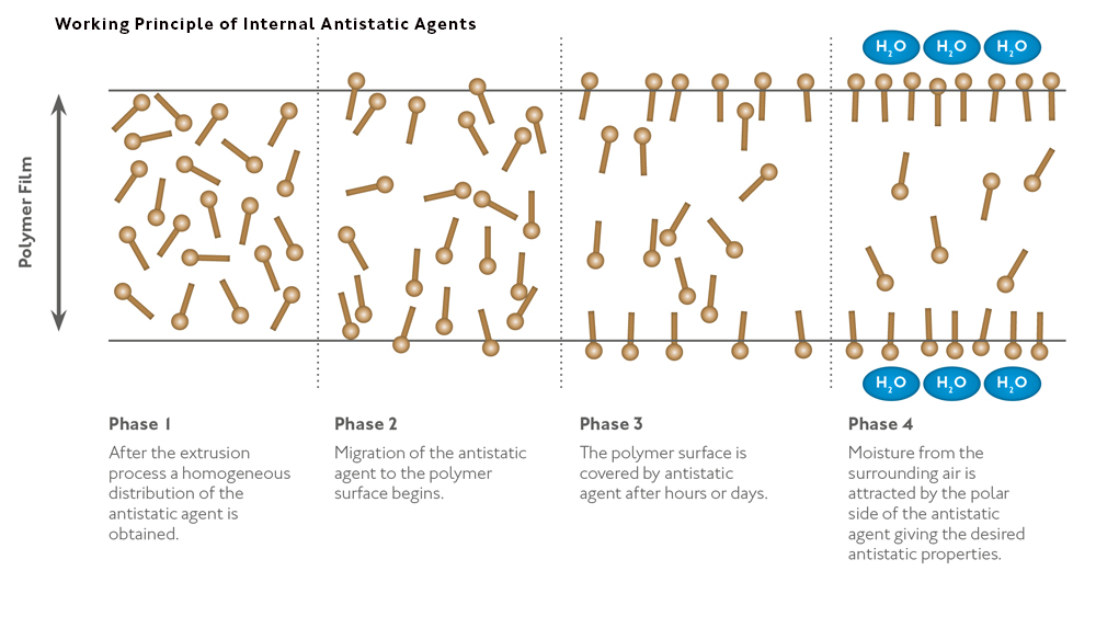 Internal Antistatic Agents